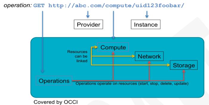 OCCI-diagram3.png